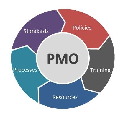 Introduction to PMO & Center of Excellence